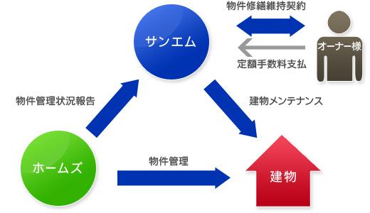 メンテナンスフリーシステム